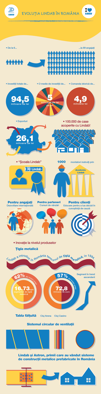 Infografic Evolutia Lindab in Romania