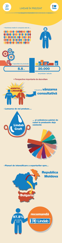 Infografic Lindab in prezent