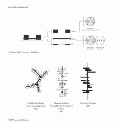 """Studiu al conceptelor """"clădire-deschisă"""" (John Habraken) şi """"stem"""" (Shadrach Woods). Diagrame realizate de Milda Kulviciute"""